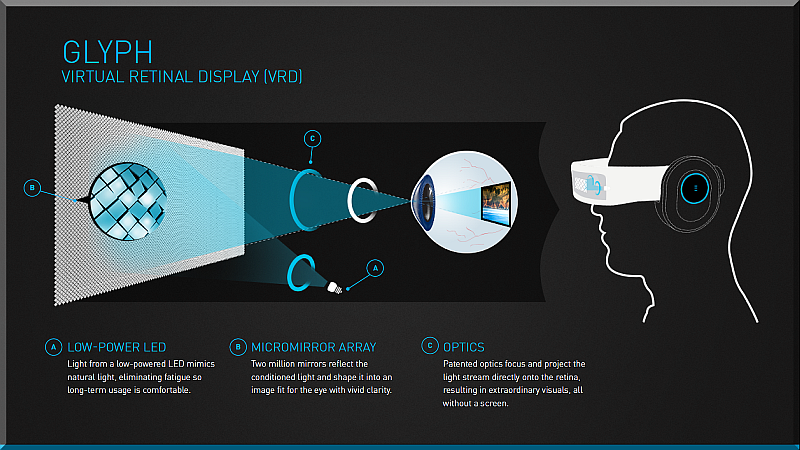 Avegant-Virtual-Retinal-Display-Infographic